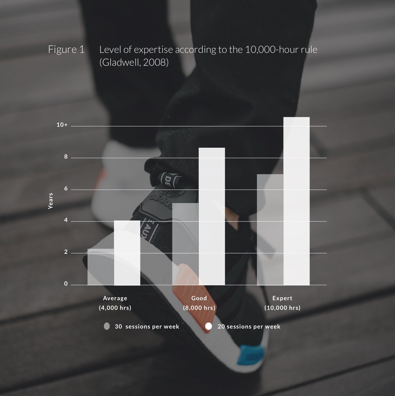 Graph showing the level of expertise of personal trainers